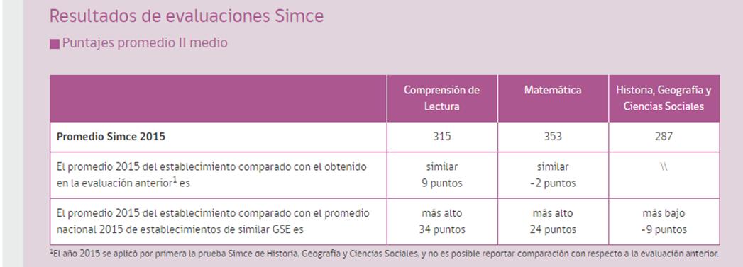SIMCE 2